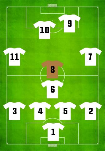 Central midfielder attributes football cv