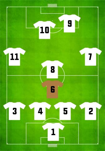 Defensive midfielder attributes football cv