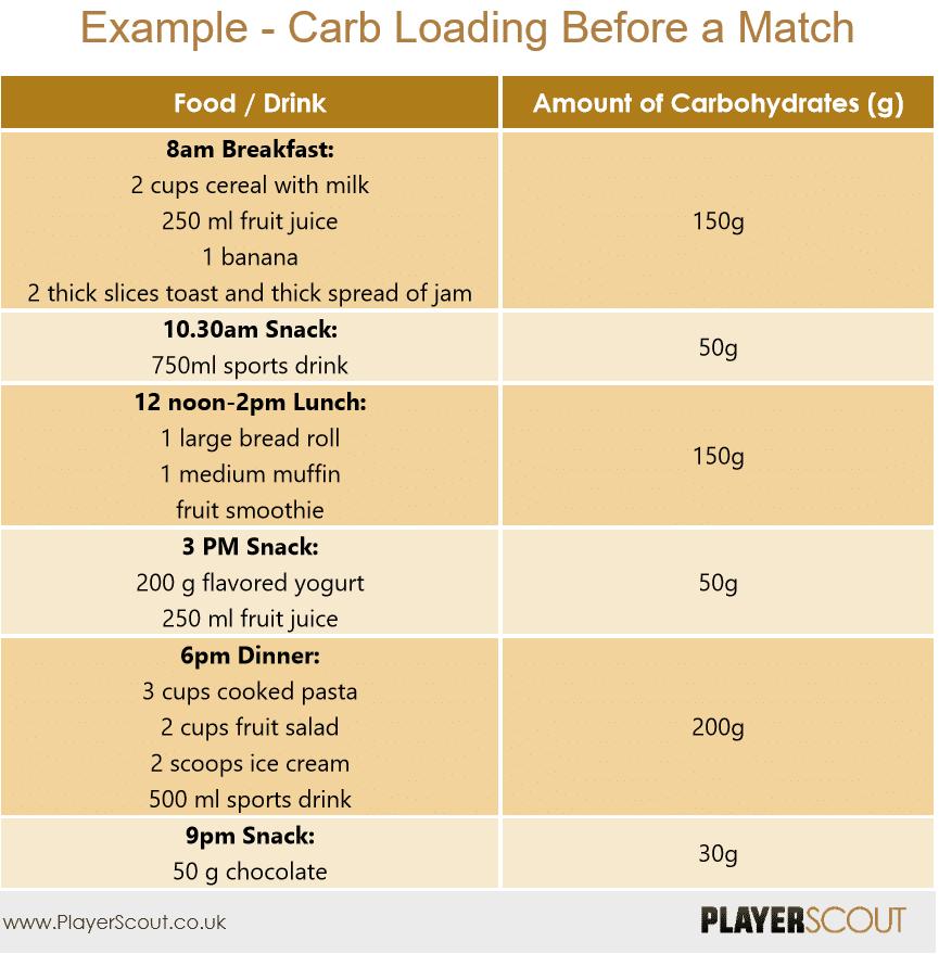 Carb Loading Footballers Diet