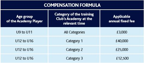 Youth Football Academy Contracts Compensation