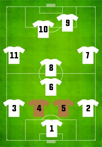 Football Positions- Central Defender