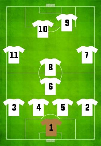 Football Positions - Goalkeeper