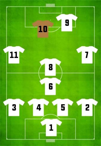Football Positions-Support Striker