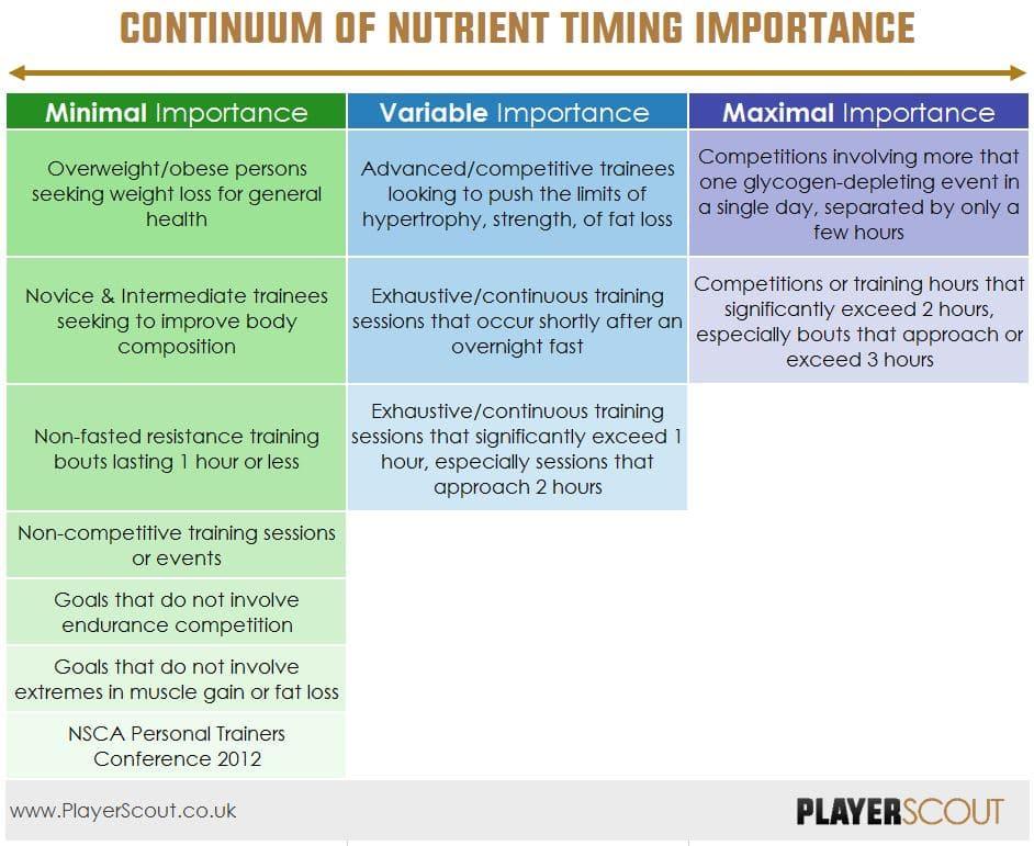 Nutrient Timing Continuum
