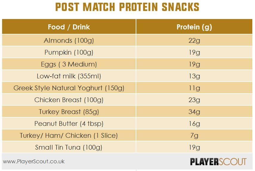Post Match Protein Snacks