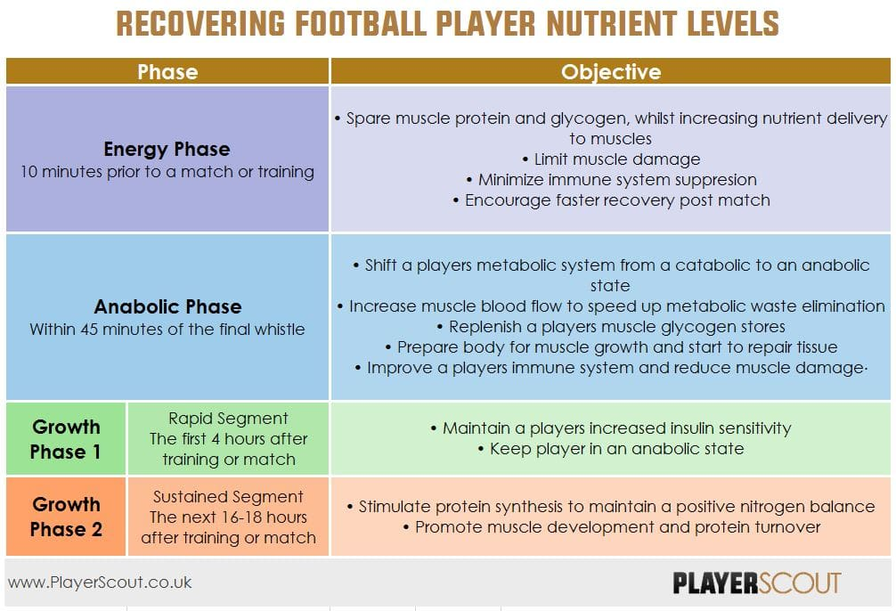 Recovering Football Player Nutrient Levels
