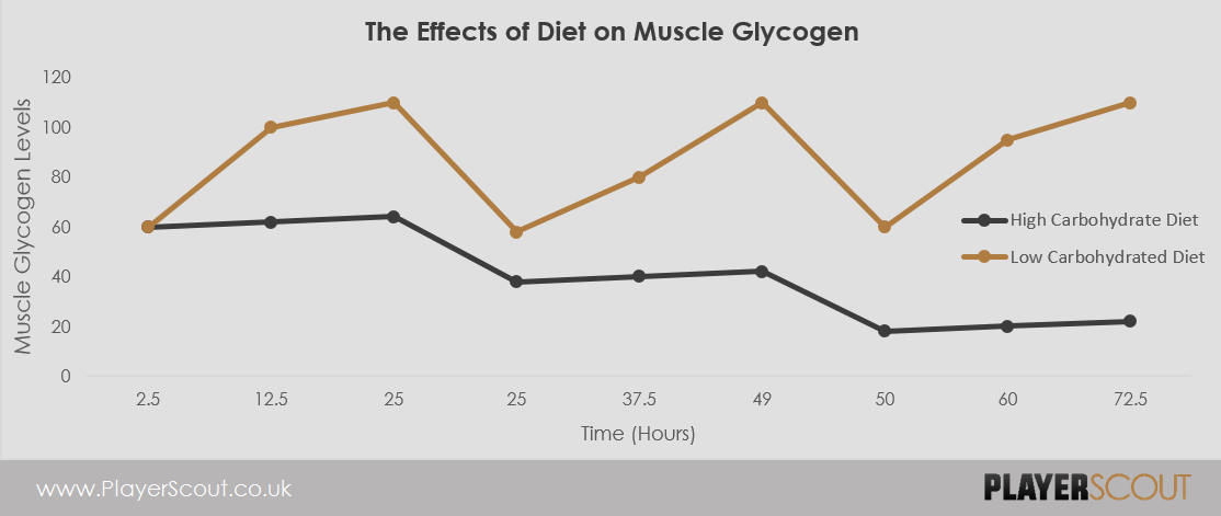 The effects of diet on muscle glycogen