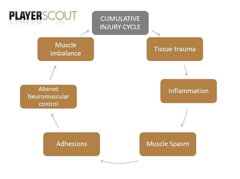 cumulative_injury_cycle