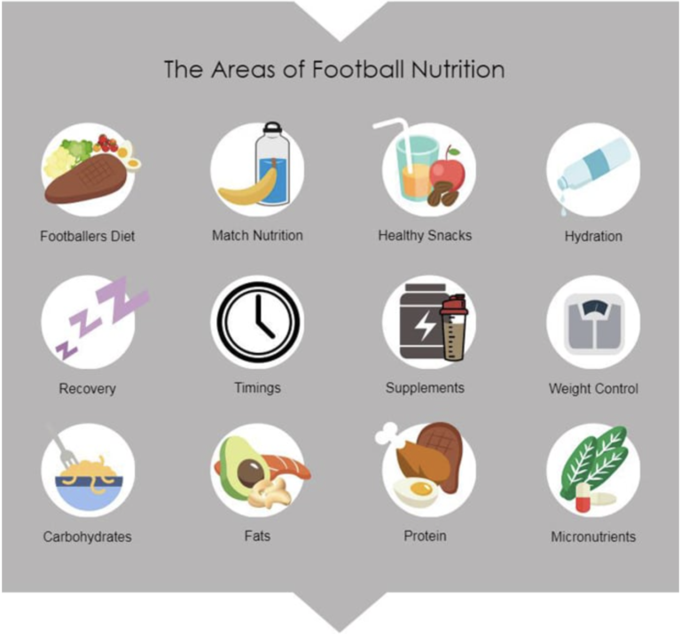 areas of football nutrition