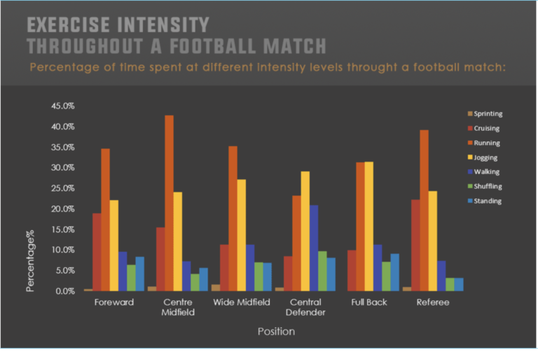 intensity-excercise-throughout-football-match